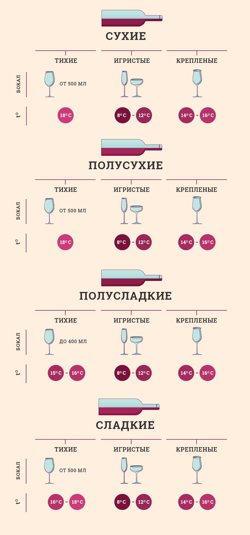 Как подавать красные вина